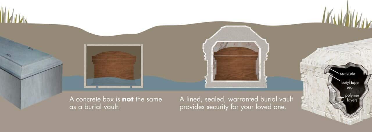 Concrete Box vs Trigard Burial Vaults