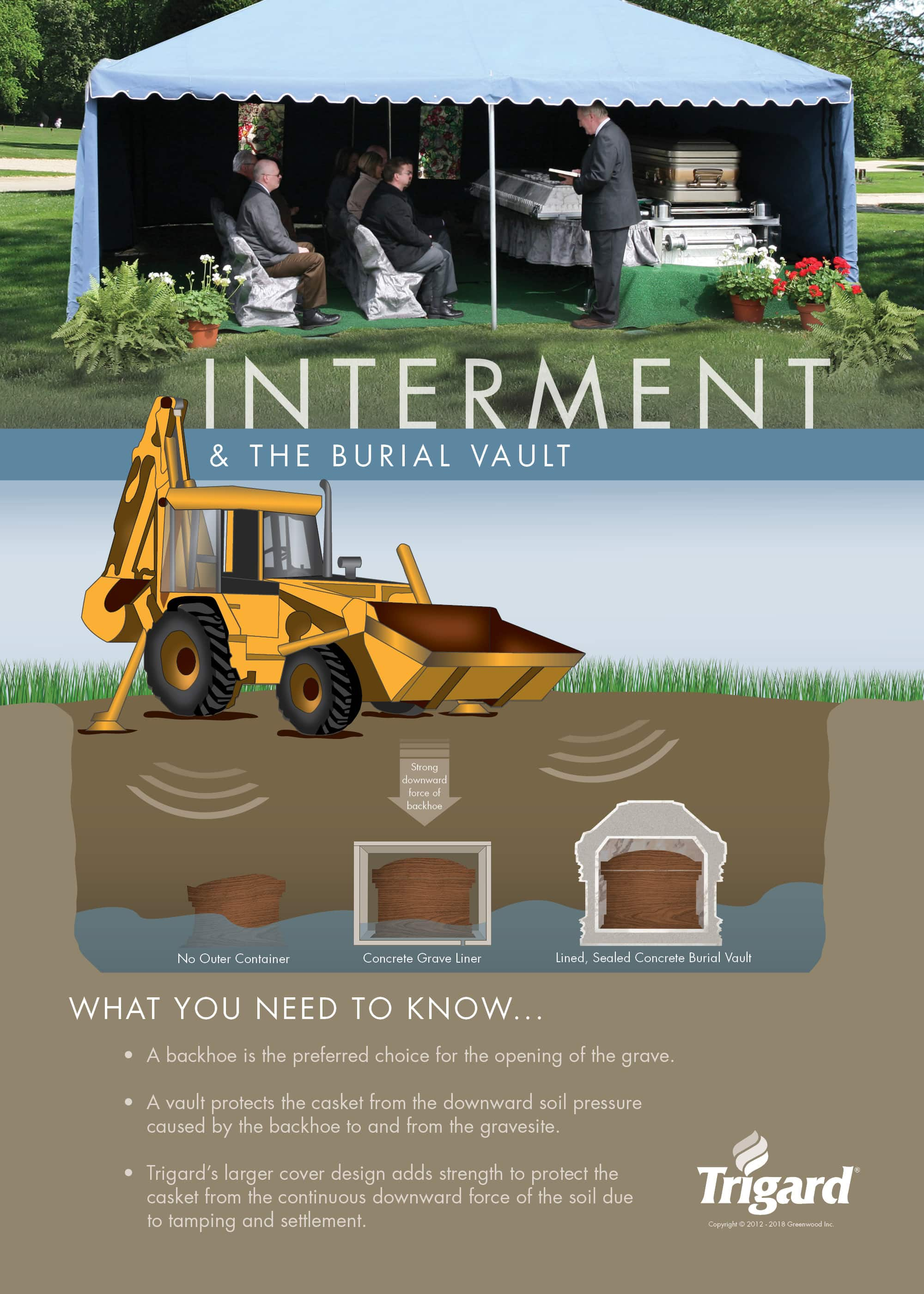 Interment and the Burial Vault