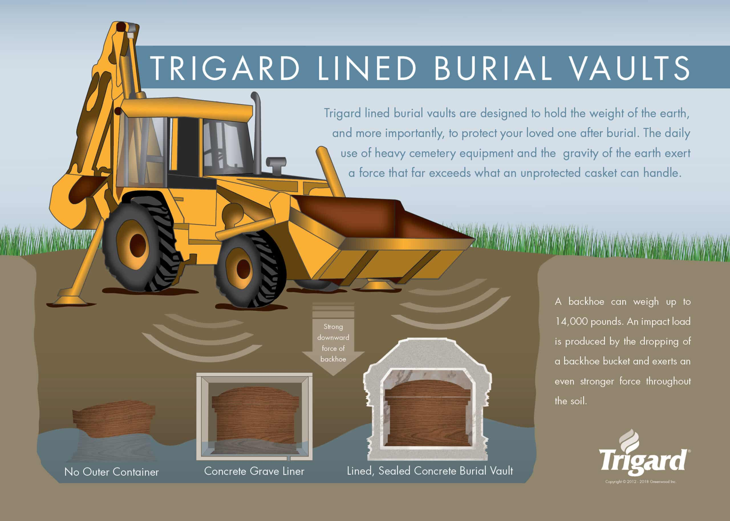 Trigard Lined Burial Vaults Poster
