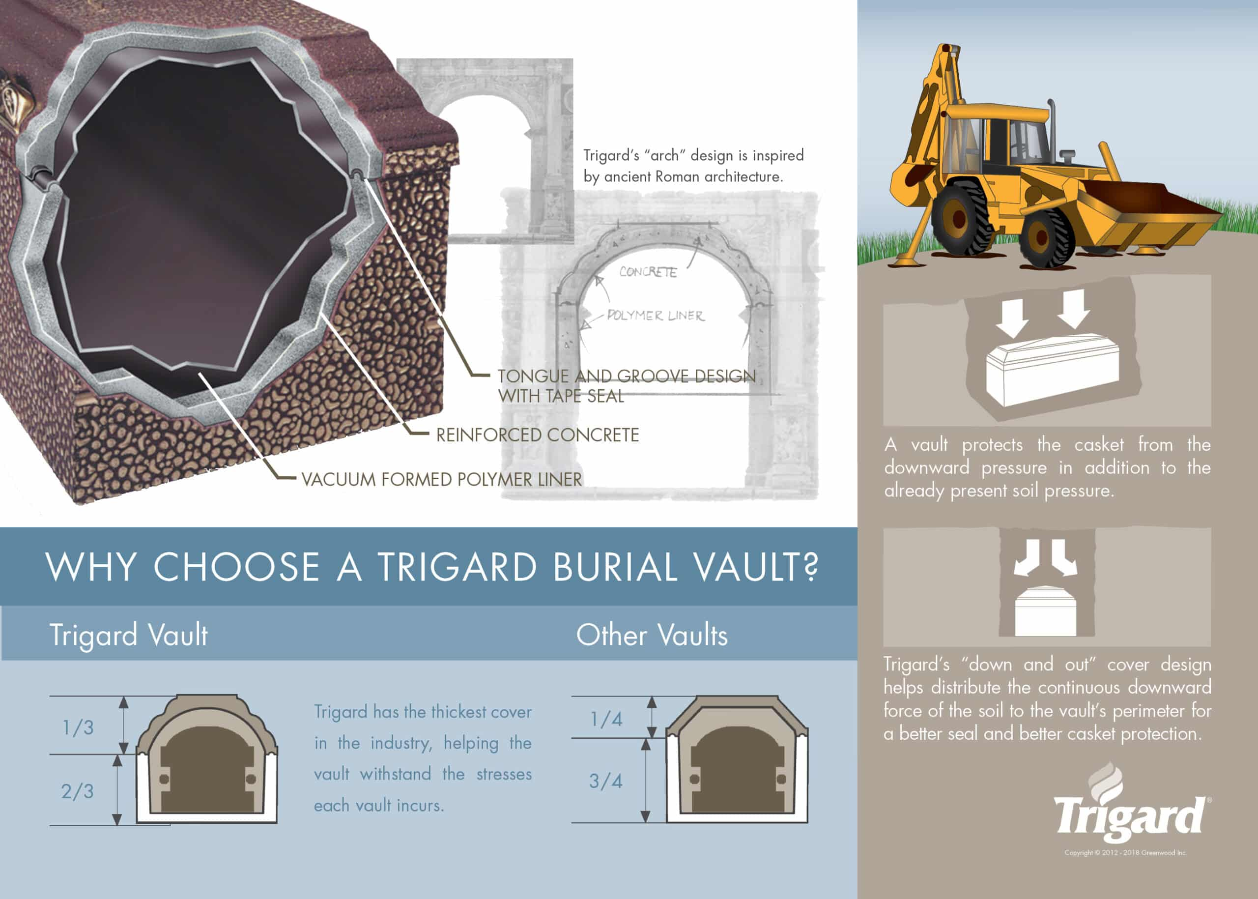 Why a Burial Vault is Better than a Concrete Box - Trigard