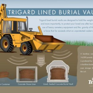 Trigard Burial Vault Poster