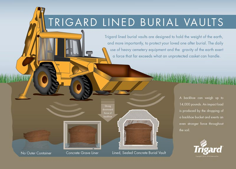 Burial Vaults: Why Do I Need a Vault for Burial? - Trigard