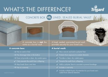 What's the Difference - Concrete Box vs Lined, Sealed Burial Vault