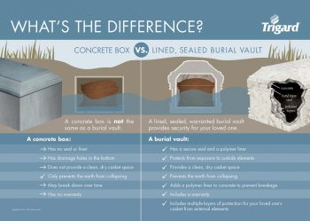 What's the Difference Between a Concrete Box and a Vault?