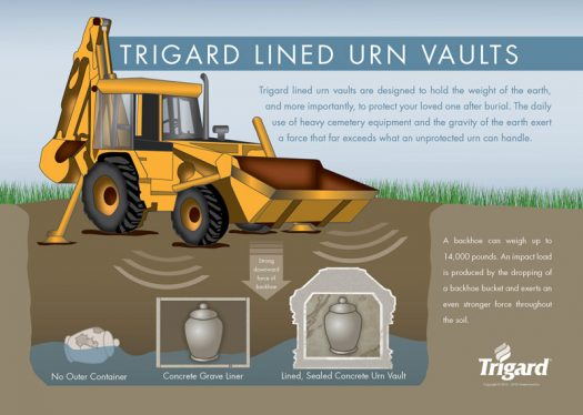 Trigard Lined Cremation Urn Vaults